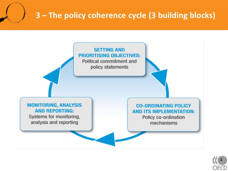 3 – The policy coherence cycle (3 building blocks) 4