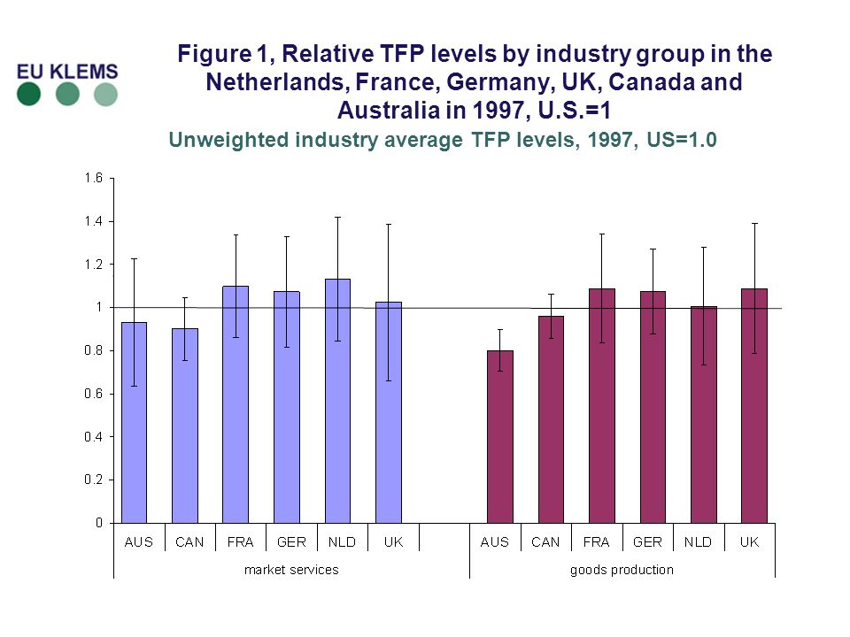 Figure 1, Relative TFP levels by industry group in the Netherlands, France, Germany, UK, Canada and Australia in 1997, U.S.=1 Unweighted industry average TFP levels, 1997, US=1.0