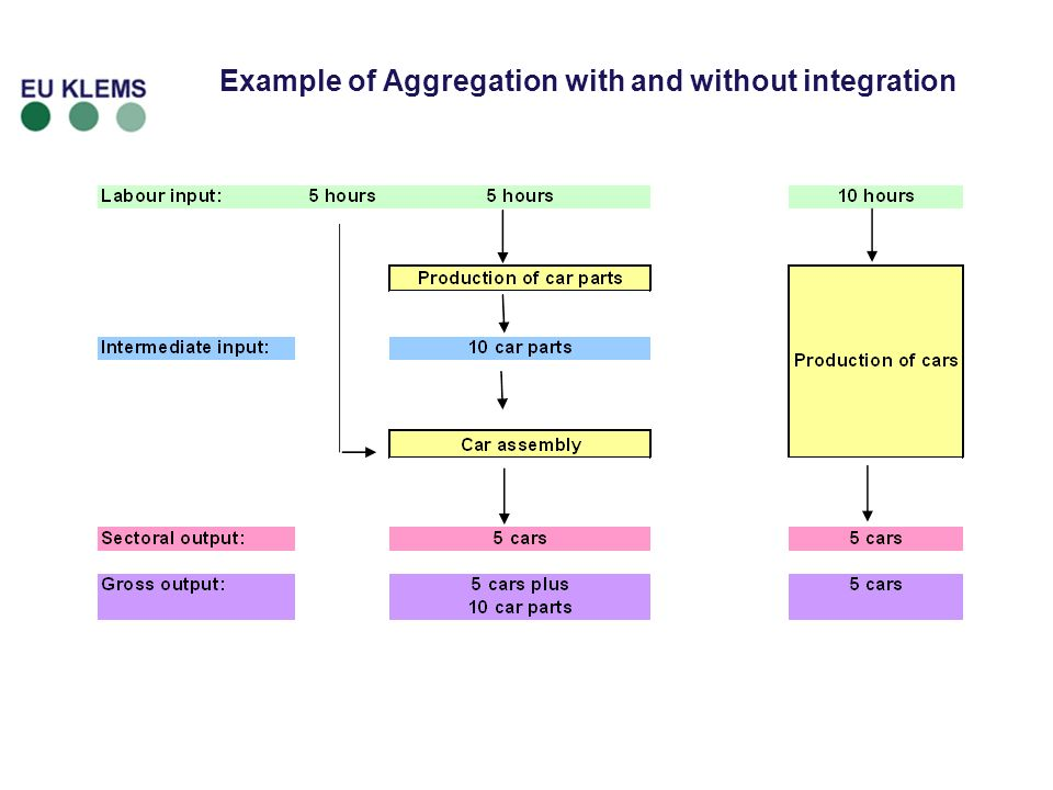 Example of Aggregation with and without integration