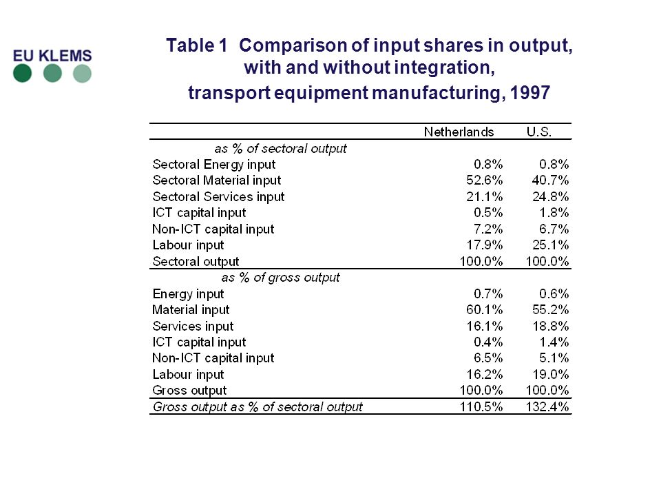 Variables for level accounting Supply-Use tables for all seven countries in 1997 SUTs turned into symmetric Input-output table (industry by industry) at basic prices plus net taxes, using fixed product-sales structure assumption, Split of SIOT into domestic table and import 26 industries covering total economy 45 intermediate products (aggregated to materials, energy and service inputs) Six capital assets (including ICT and non-ICT capital) Two Labour categories into university & non-university labour PPPs for sectoral output, sectoral intermediates, capital and labour for 1997
