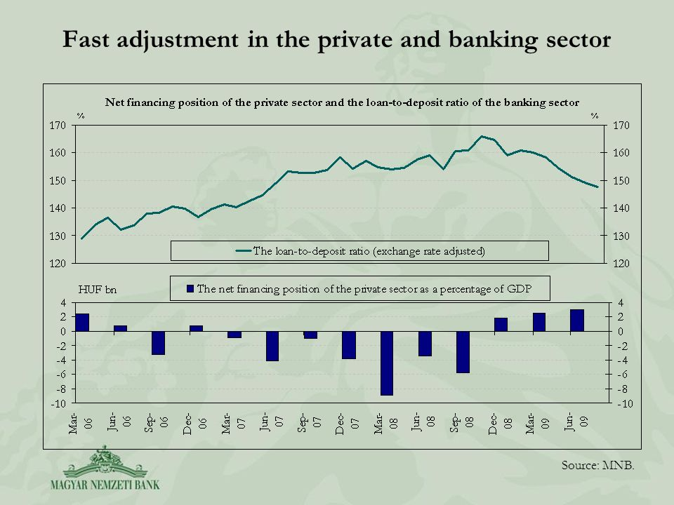 Fast adjustment in the private and banking sector Source: MNB.