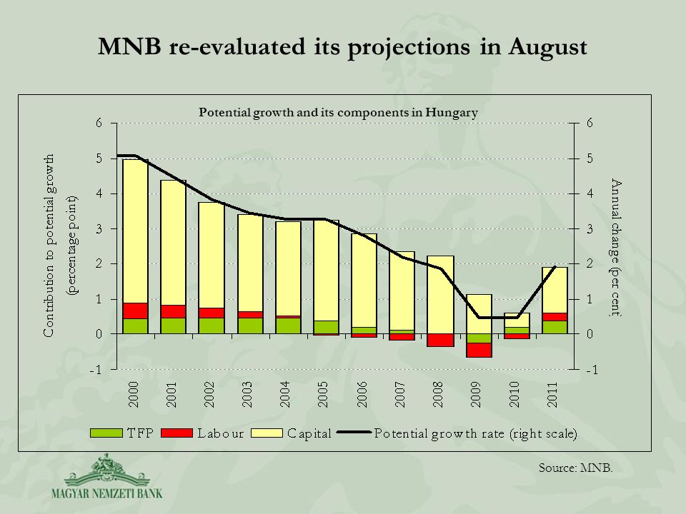 MNB re-evaluated its projections in August Potential growth and its components in Hungary Source: MNB.