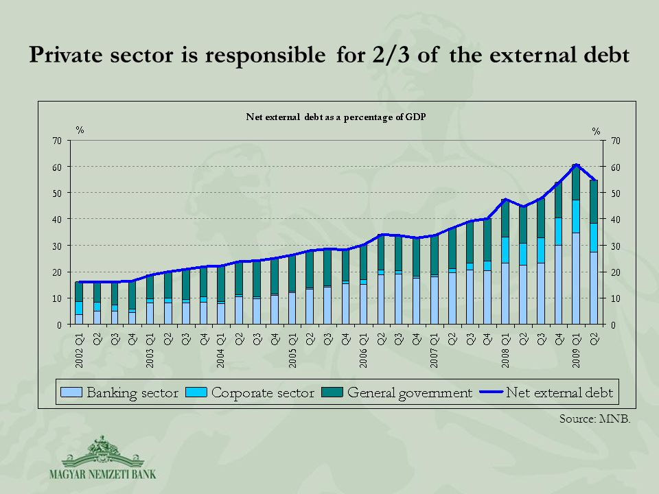 Private sector is responsible for 2/3 of the external debt Source: MNB.