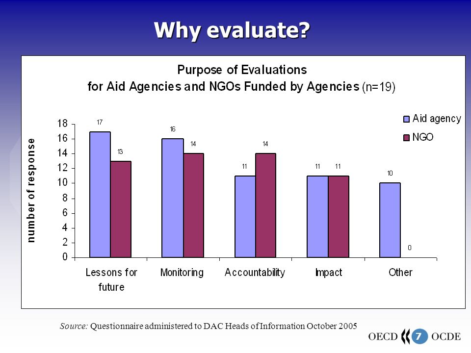 7 Why evaluate? Source: Questionnaire administered to DAC Heads of Information October 2005