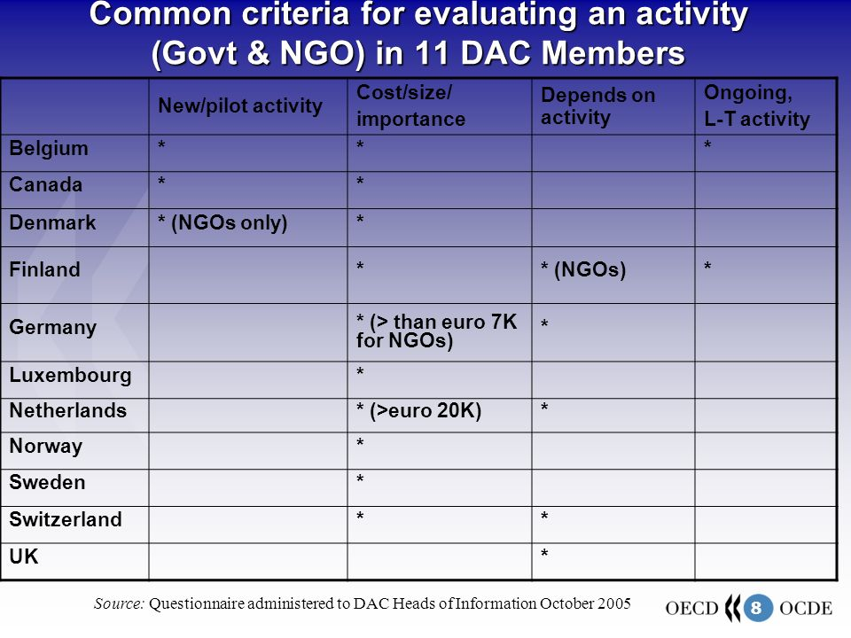 8 Common criteria for evaluating an activity (Govt & NGO) in 11 DAC Members New/pilot activity Cost/size/ importance Depends on activity Ongoing, L-T activity Belgium*** Canada** Denmark* (NGOs only)* Finland** (NGOs)* Germany * (> than euro 7K for NGOs) * Luxembourg* Netherlands* (>euro 20K)* Norway* Sweden* Switzerland** UK* Source: Questionnaire administered to DAC Heads of Information October 2005