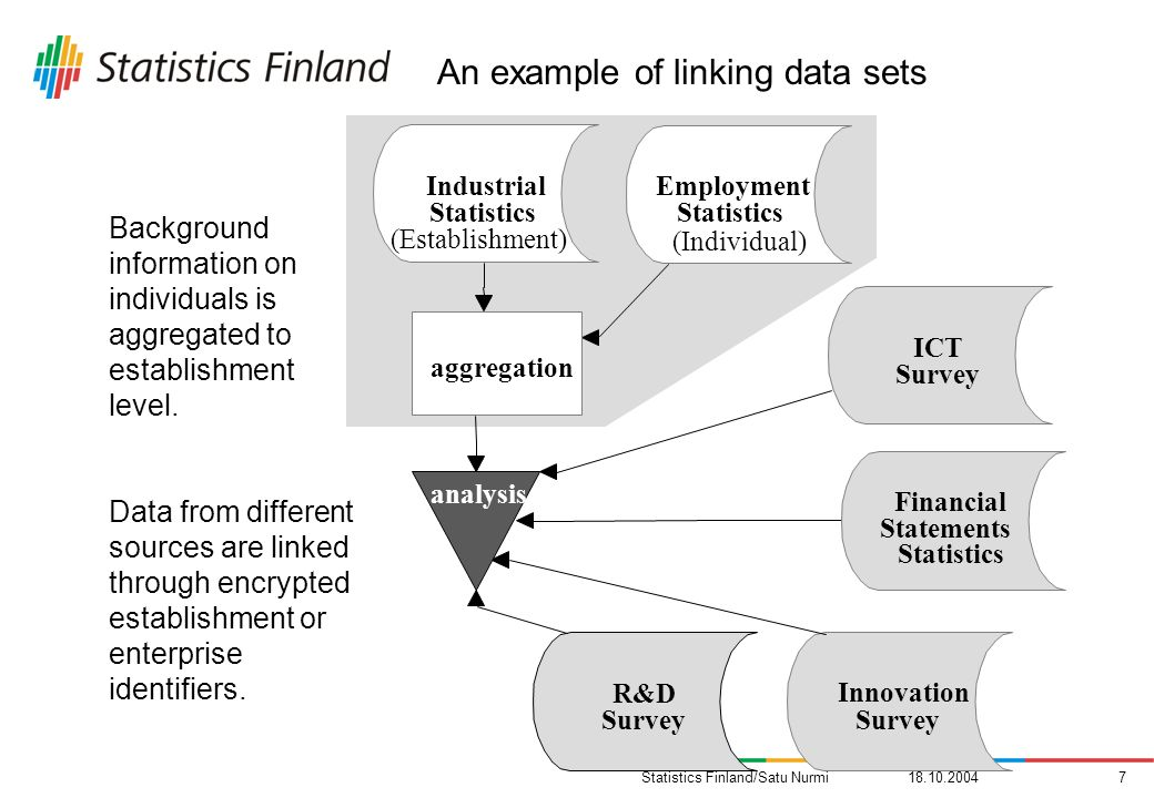 Statistics Finland/Satu Nurmi Employment Statistics (Individual) Industrial Statistics (Establishment) aggregation ICT Survey Financial Statements Statistics R&D Survey Innovation Survey analysis Background information on individuals is aggregated to establishment level.