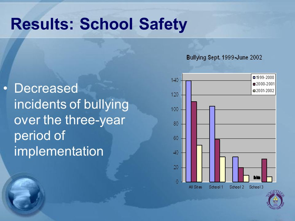 Results: School Safety Decreased incidents of bullying over the three-year period of implementation