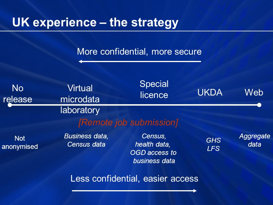 UK experience – the strategy More confidential, more secure No release Virtual microdata laboratory Special licence WebUKDA Less confidential, easier access Business data, Census data Not anonymised Census, health data, OGD access to business data GHS LFS Aggregate data [Remote job submission]