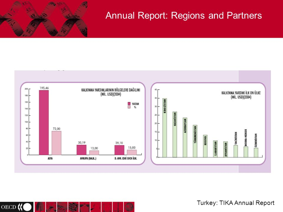 Annual Report: Regions and Partners Turkey: TIKA Annual Report