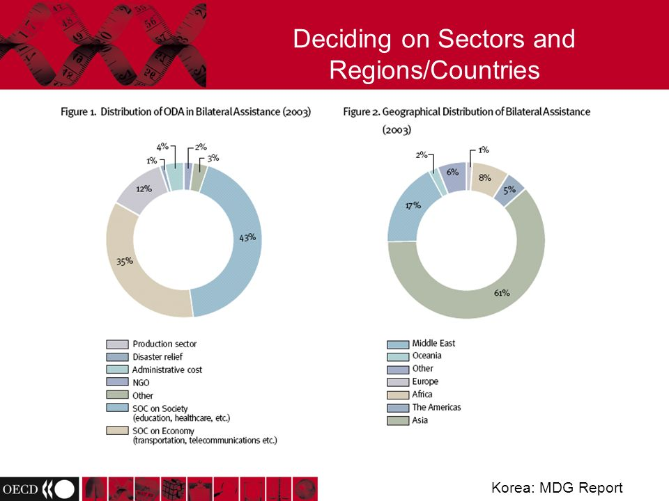 Deciding on Sectors and Regions/Countries Korea: MDG Report