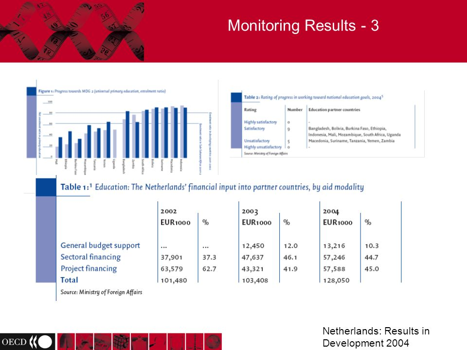 Monitoring Results - 3 Netherlands: Results in Development 2004