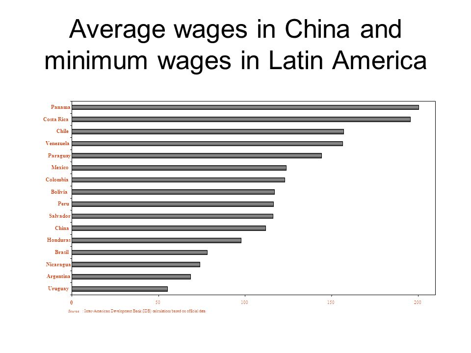 Average wages in China and minimum wages in Latin America 0 50100150200 Uruguay Argentina Nicaragua Brasil Honduras China Salvador Peru Bolivia Colomb