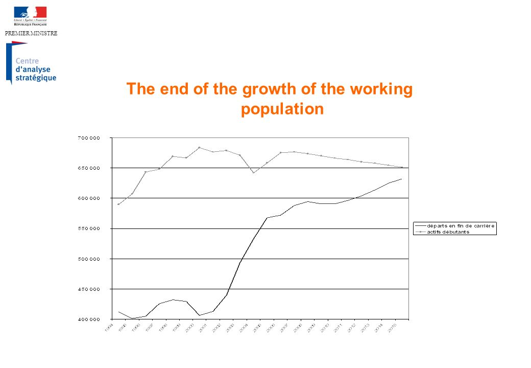 PREMIER MINISTRE The end of the growth of the working population