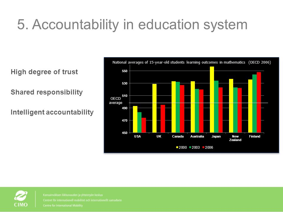 4. Teacher effectiveness Quality at entry to teacher education - only the most able will be accepted (school-leaving examination) - test of basic know