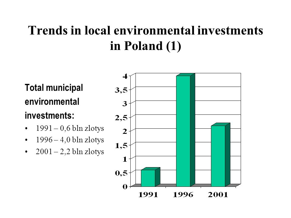 Trends in local environmental investments in Poland (1) Total municipal environmental investments: 1991 – 0,6 bln zlotys 1996 – 4,0 bln zlotys 2001 –