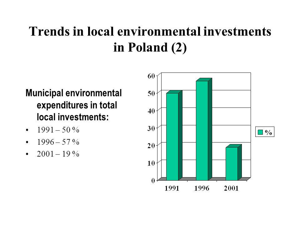 Trends in local environmental investments in Poland (2) Municipal environmental expenditures in total local investments: 1991 – 50 % 1996 – 57 % 2001
