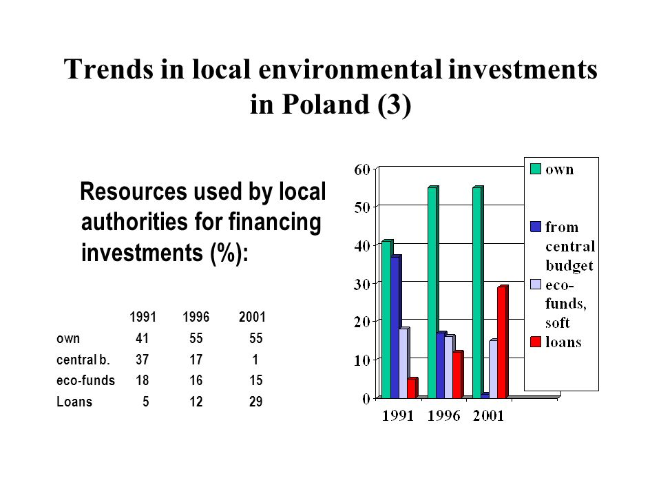 Trends in local environmental investments in Poland (3) Resources used by local authorities for financing investments (%): own central b.
