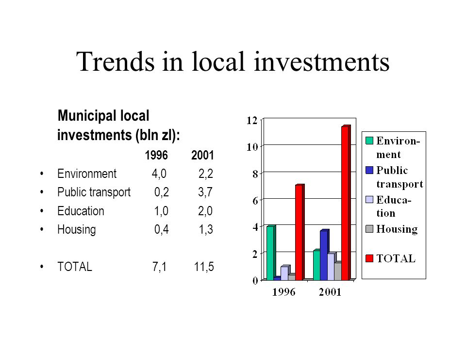 Trends in local investments Municipal local investments (bln zl): 1996 2001 Environment 4,0 2,2 Public transport 0,2 3,7 Education 1,0 2,0 Housing 0,4 1,3 TOTAL 7,1 11,5