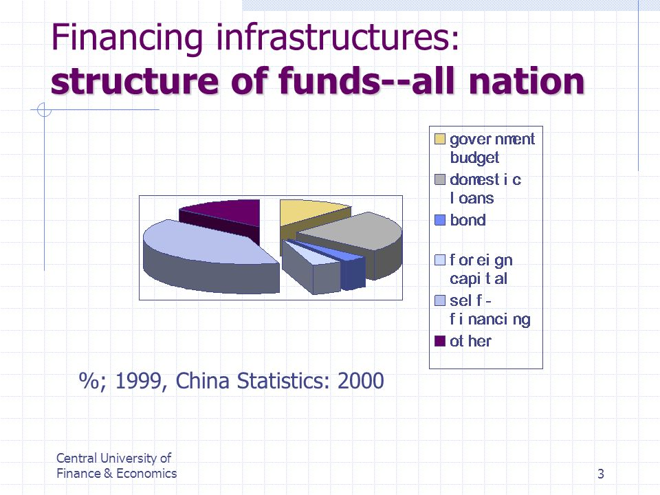 Central University of Finance & Economics3 structure of funds--all nation Financing infrastructures : structure of funds--all nation %; 1999, China St
