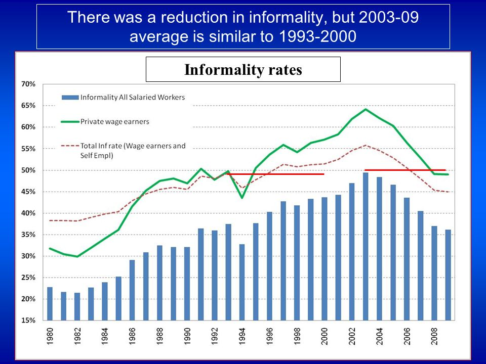 There was a reduction in informality, but 2003-09 average is similar to 1993-2000 Informality rates
