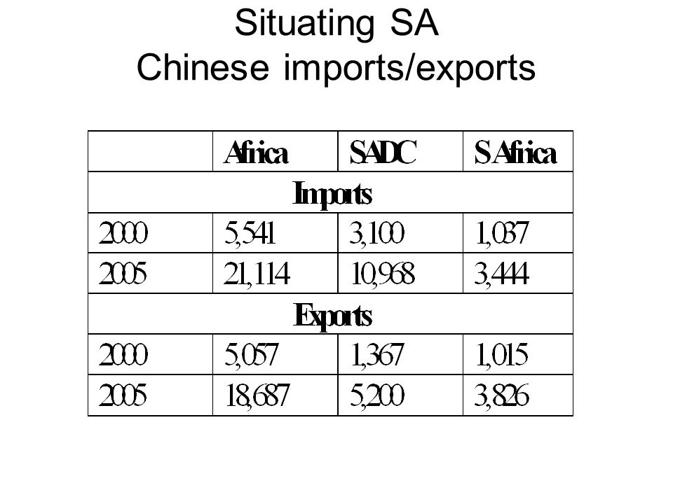 Chinese African Trade 2005 OIL dominates imports from Africa 69.3% Also other raw materials - iron, cotton, diamonds, logs All iron ore & diamonds from SA Exports – mainly light manufacturing Clothing & Textiles, footwear, bicycles, etc