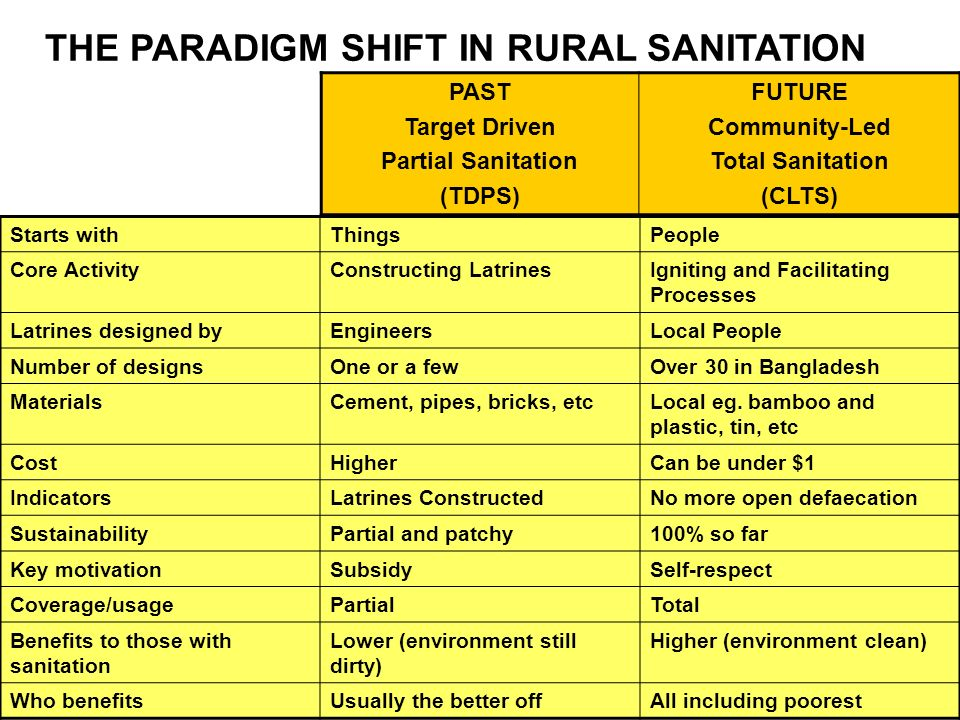 Non-Negotiable Principles for Rural CLTS No hardware subsidy –Communities help the poorest No blueprint design –Local design Start with people –They can do it Facilitate –They appraise, plan and act Go at their pace –Slow at first for faster later