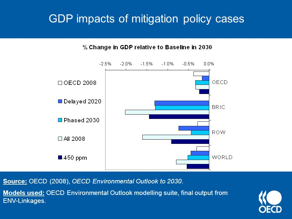 Regional direct costs of 450 ppm stabilisation, 2050 Cost are shown as negative numbers Source: OECD (2008), OECD Environmental Outlook to 2030.