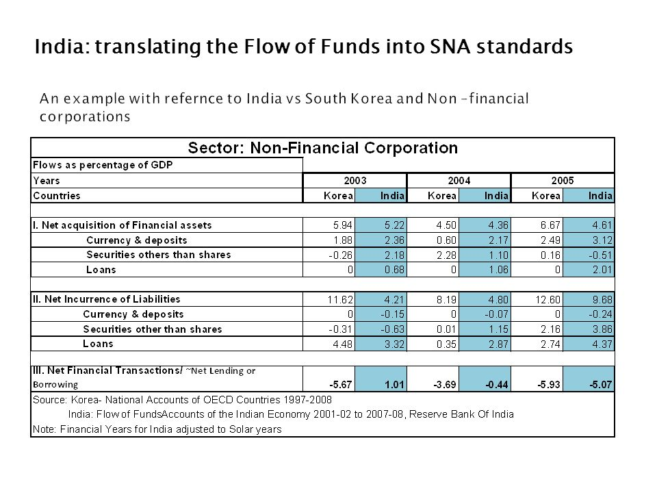 India: translating the Flow of Funds into SNA standards