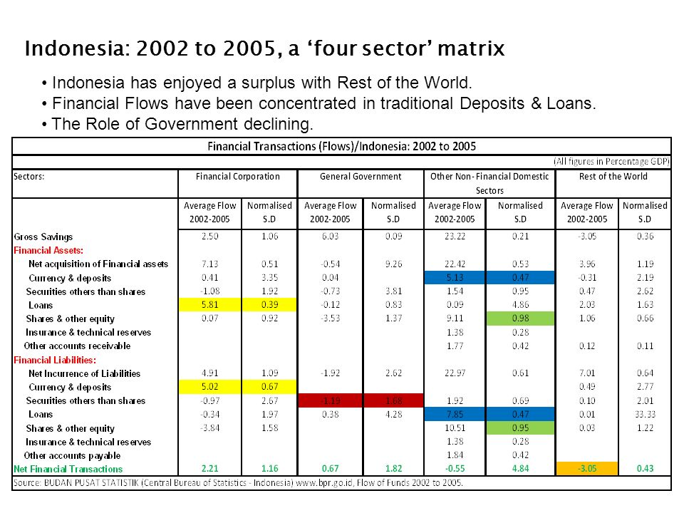 Indonesia: 2002 to 2005, a four sector matrix Indonesia has enjoyed a surplus with Rest of the World.