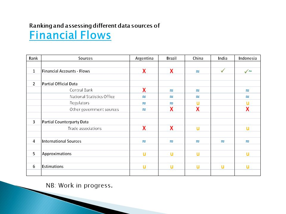 Ranking and assessing different data sources of Financial Flows NB: Work in progress.