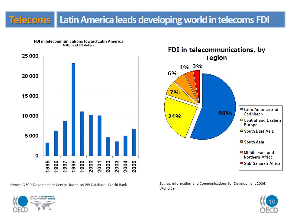 10 Source: OECD Development Centre, based on PPI Database, World Bank Source: Information and Communications for Development 2006, World Bank Telecoms Latin America leads developing world in telecoms FDI