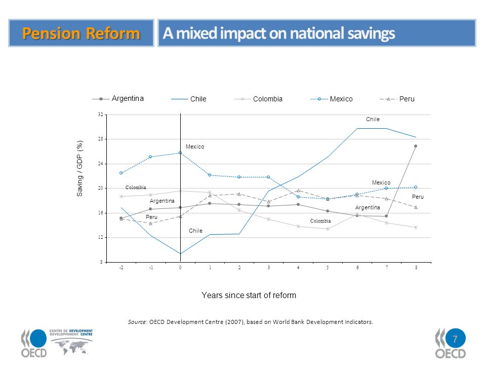 7 Source: OECD Development Centre (2007), based on World Bank Development Indicators. Pension Reform A mixed impact on national savings