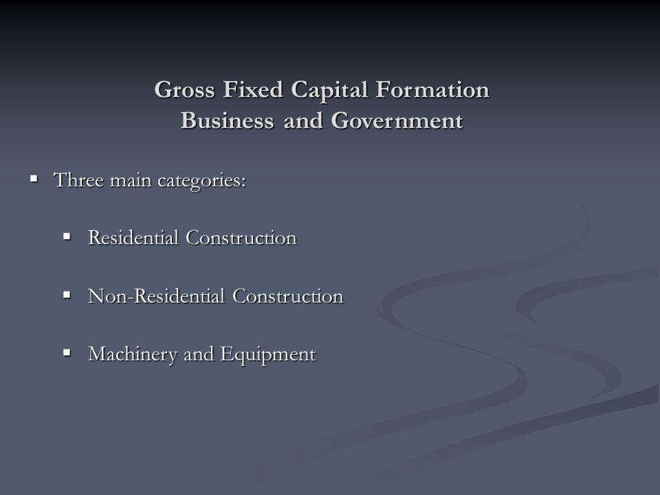 Three main categories: Three main categories: Residential Construction Residential Construction Non-Residential Construction Non-Residential Construct