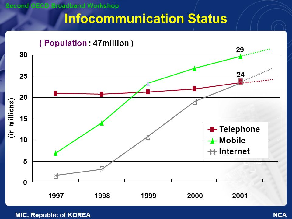 NCA Second OECD Broadband Workshop MIC, Republic of KOREA Infocommunication Status ( Population : 47million ) 0 5 10 15 20 25 30 19971998199920002001 Telephone Mobile Internet 24 30 (in millions) 29 24