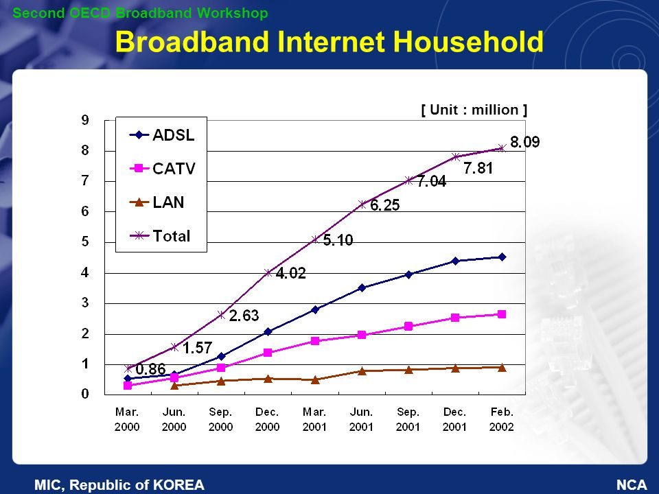 NCA Second OECD Broadband Workshop MIC, Republic of KOREA Broadband Internet Household [ Unit : million ]