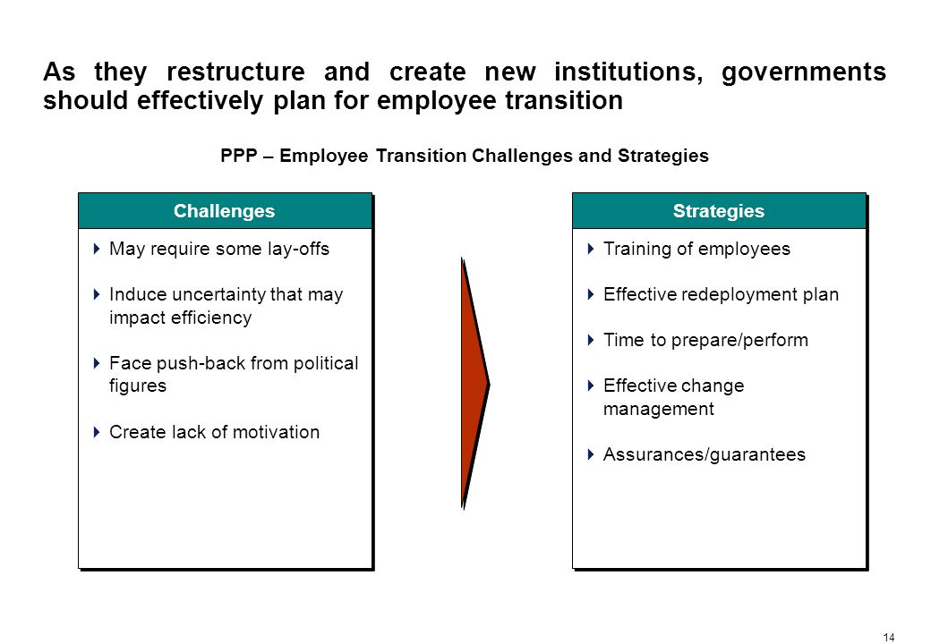 14 As they restructure and create new institutions, governments should effectively plan for employee transition PPP – Employee Transition Challenges and Strategies Challenges May require some lay-offs Induce uncertainty that may impact efficiency Face push-back from political figures Create lack of motivation May require some lay-offs Induce uncertainty that may impact efficiency Face push-back from political figures Create lack of motivation Strategies Training of employees Effective redeployment plan Time to prepare/perform Effective change management Assurances/guarantees Training of employees Effective redeployment plan Time to prepare/perform Effective change management Assurances/guarantees