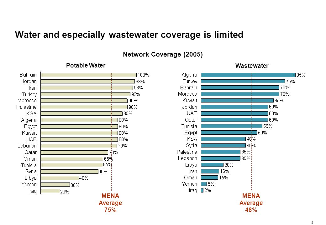 4 Water and especially wastewater coverage is limited Network Coverage (2005) MENA Average 75% MENA Average 48% Wastewater Potable Water