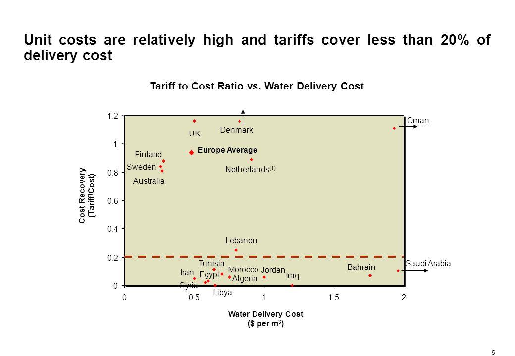5 Unit costs are relatively high and tariffs cover less than 20% of delivery cost Saudi Arabia Oman Bahrain Iraq Jordan Lebanon Algeria Morocco Libya Tunisia Egypt Syria Iran Water Delivery Cost ($ per m 3 ) Cost Recovery (Tariff/Cost) Tariff to Cost Ratio vs.