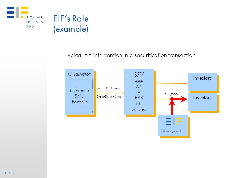 10 /19 EIF as deal facilitator (for any SME-backed transaction) Credit enhancer of typically mezzanine tranches, either with ABS wrap or as bilateral