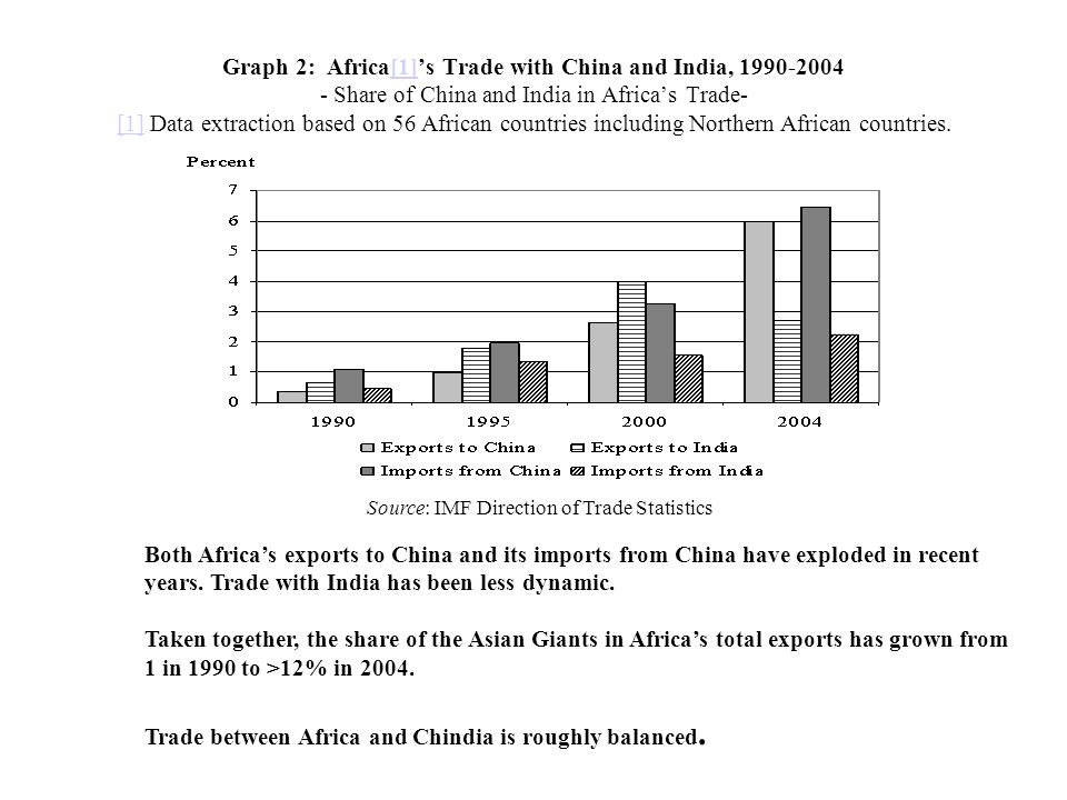 Graph 2: Africa[1]s Trade with China and India, 1990-2004 - Share of China and India in Africas Trade- [1] Data extraction based on 56 African countri