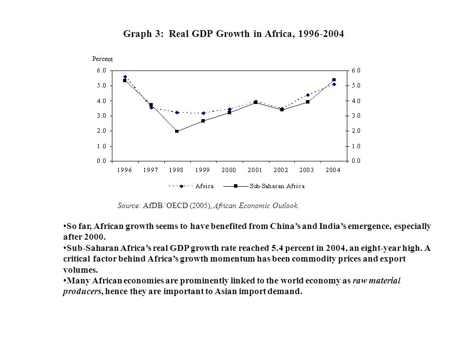 Graph 3: Real GDP Growth in Africa, 1996-2004 Source: AfDB/ OECD (2005), African Economic Outlook. So far, African growth seems to have benefited from