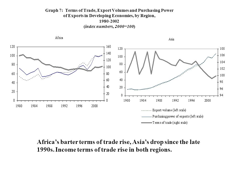 Graph 7: Terms of Trade, Export Volumes and Purchasing Power of Exports in Developing Economies, by Region, 1980-2002 (index numbers, 2000=100) Africa