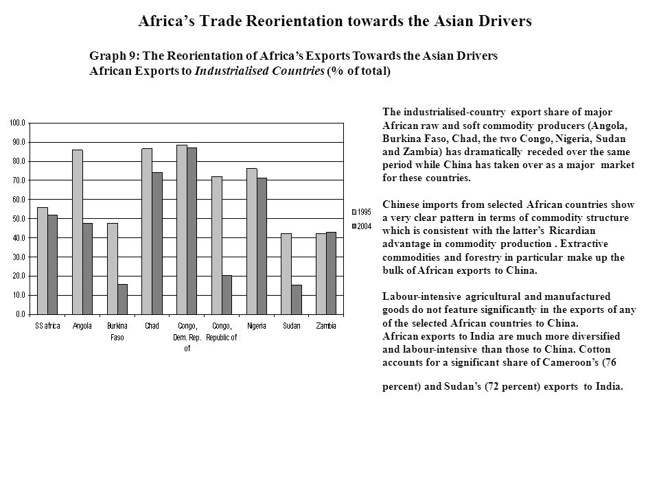 Africas Trade Reorientation towards the Asian Drivers Graph 9: The Reorientation of Africas Exports Towards the Asian Drivers African Exports to Indus