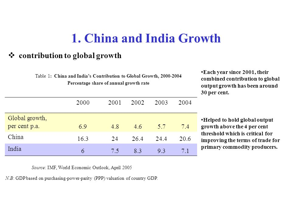 1. China and India Growth contribution to global growth Table 1: China and Indias Contribution to Global Growth, 2000-2004 Percentage share of annual
