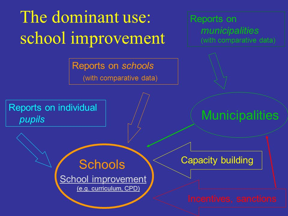 The dominant use: school improvement Schools Reports on schools (with comparative data) Reports on municipalities (with comparative data) Reports on i