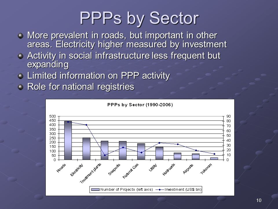 10 PPPs by Sector More prevalent in roads, but important in other areas.