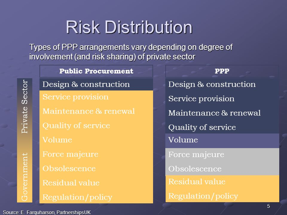 5 Risk Distribution Source: E.