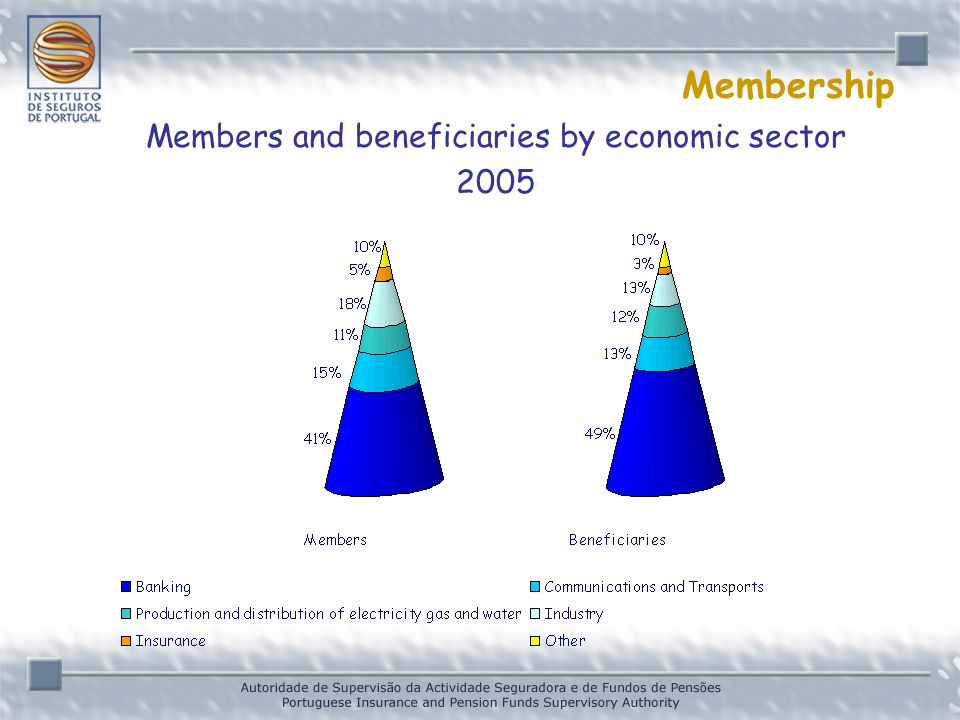 Membership Members and beneficiaries by economic sector 2005 * Provisional data