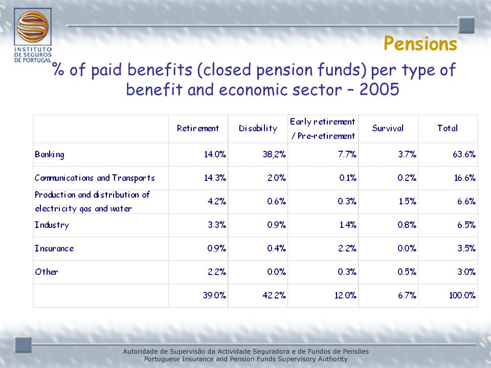 Pensions % of paid benefits (closed pension funds) per type of benefit and economic sector – 2005 * Provisional data