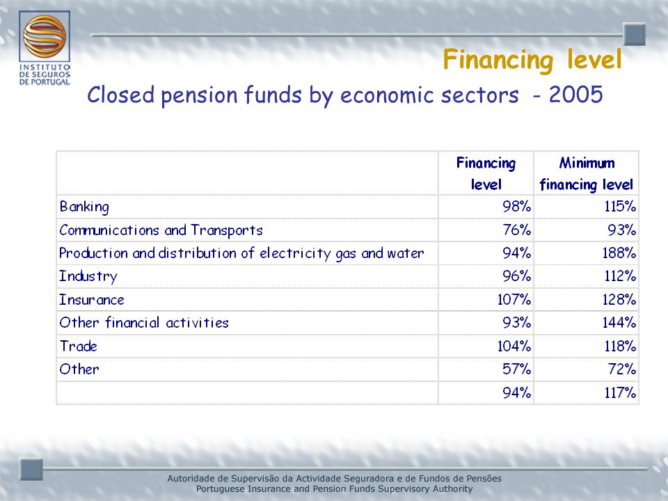 Financing level Closed pension funds by economic sectors - 2005 * Provisional data